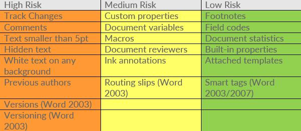 Metadata Table