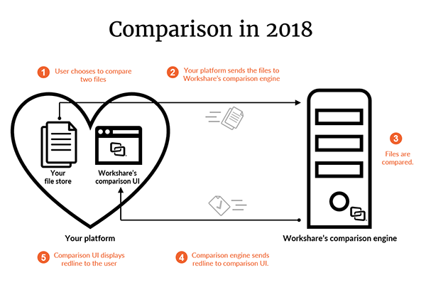 The user chooses two files, your platform sends them to Workshare, Workshare compares the files and sends them back to the comparison UI which displays them to the user.